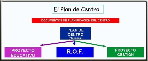 Plan de centro for Junta de andalucia educacion oficina virtual